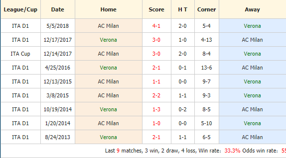 Nhan-dinh-keo-bong-da-Verona-vs-AC-Milan-4