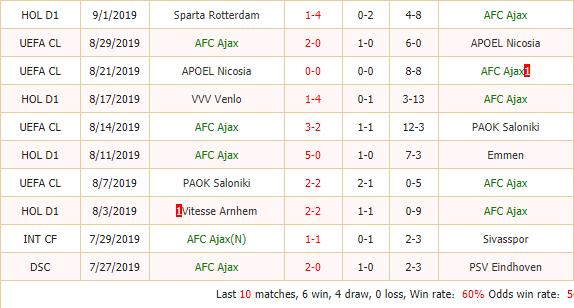 Soi-keo-bong-da-Ajax-vs-Lille-2