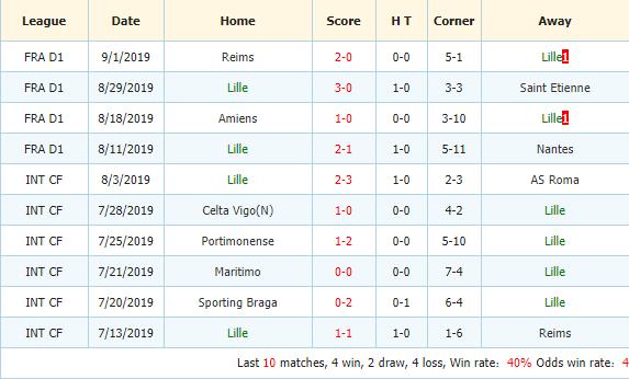 Soi-keo-bong-da-Ajax-vs-Lille-3