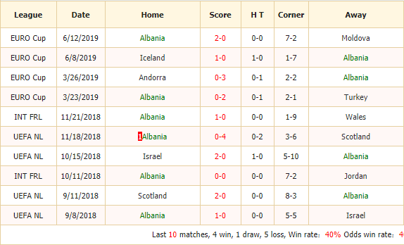 Soi-keo-bong-da-Albania-vs-Iceland-2