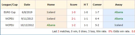 Soi-keo-bong-da-Albania-vs-Iceland-4