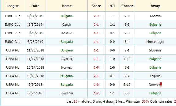 Soi-keo-bong-da-Anh-vs-Bulgaria-3