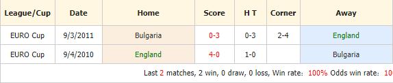 Soi-keo-bong-da-Anh-vs-Bulgaria-4