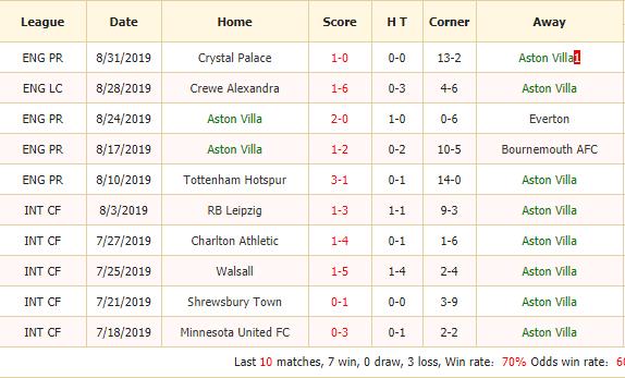 Soi-keo-bong-da-Aston-Villa-vs-West-Ham-2