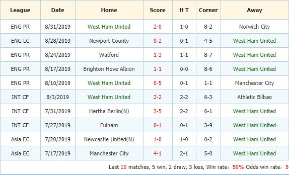 Soi-keo-bong-da-Aston-Villa-vs-West-Ham-3