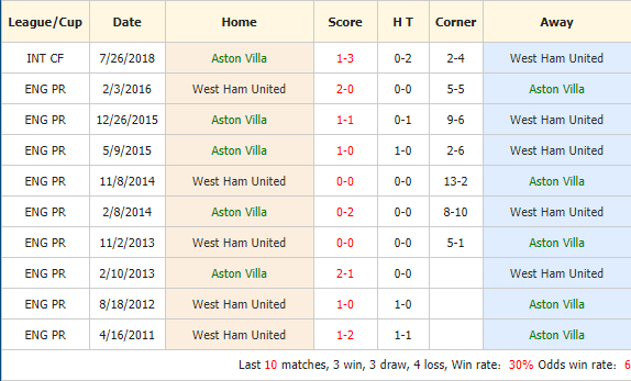 Soi-keo-bong-da-Aston-Villa-vs-West-Ham-4