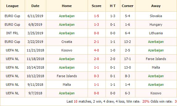 Soi-keo-bong-da-Azerbaijan-vs-Croatia-2