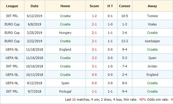 Soi-keo-bong-da-Azerbaijan-vs-Croatia-3