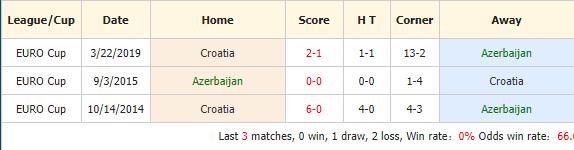 Soi-keo-bong-da-Azerbaijan-vs-Croatia-4