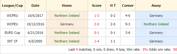 Soi-keo-bong-da-Bắc-Ireland-vs-Đức-4