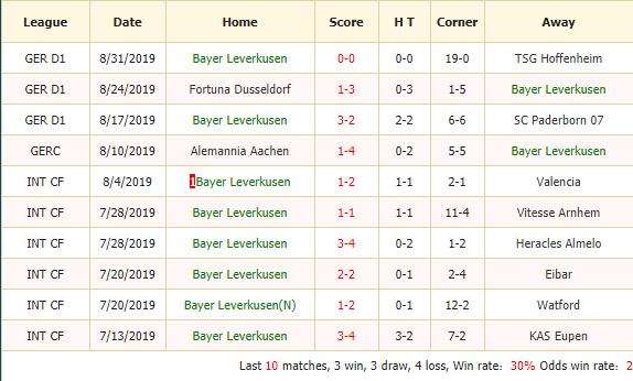 Soi-keo-bong-da-Bayer-Leverkusen-vs-Lokomotiv-Moscow-2