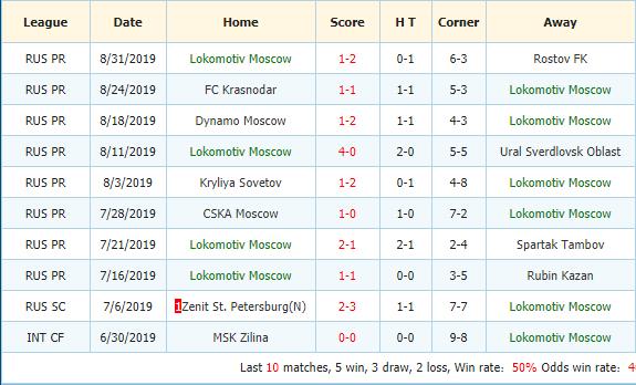 Soi-keo-bong-da-Bayer-Leverkusen-vs-Lokomotiv-Moscow-3