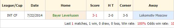 Soi-keo-bong-da-Bayer-Leverkusen-vs-Lokomotiv-Moscow-4