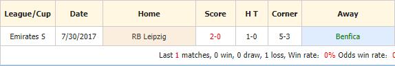 Soi-keo-bong-da-Benfica-vs-RB-Leipzig-4
