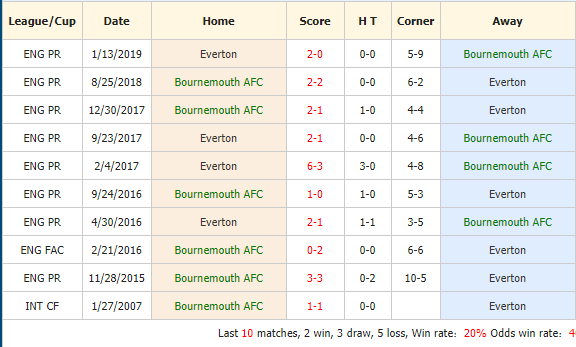 Soi-keo-bong-da-Bournemouth-vs-Everton-4