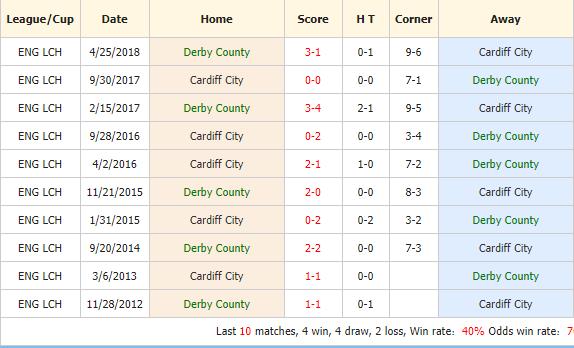 Soi-keo-bong-da-Derby-vs-Cardiff-4