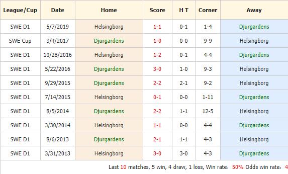 Soi-keo-bong-da-Djurgardens IF-vs-Helsingborg-4