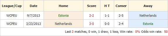 Soi-keo-bong-da-Estonia-vs-Hà-Lan-4