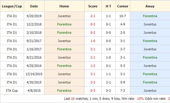 Soi-keo-bong-da-Fiorentina-vs-Juventus-4