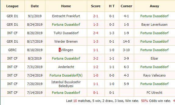 Soi-keo-bong-da-Fortuna-Dusseldorf-vs-VfL-Wolfsburg-2