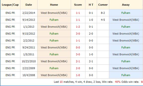 Soi-keo-bong-da-Fulham-vs-West-Brom-4