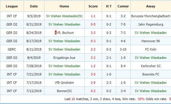 Soi-keo-bong-da-Greuther-Furth-vs-SV-Wehen-3