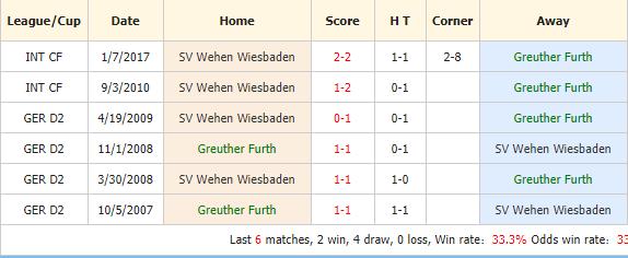 Soi-keo-bong-da-Greuther-Furth-vs-SV-Wehen-4
