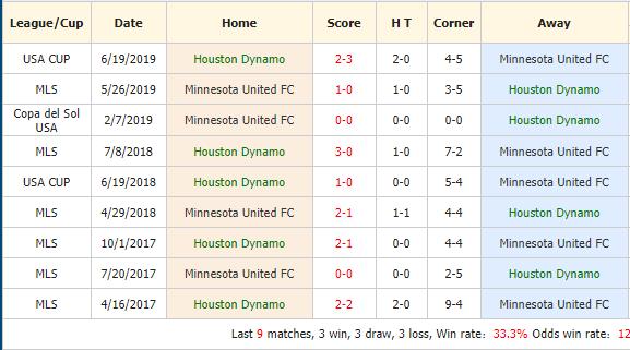 Soi-keo-bong-da-Houston-Dynamo-vs-Minnesota-Stars-FC-4
