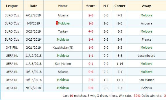 Soi-keo-bong-da-Iceland-vs-Moldova-3