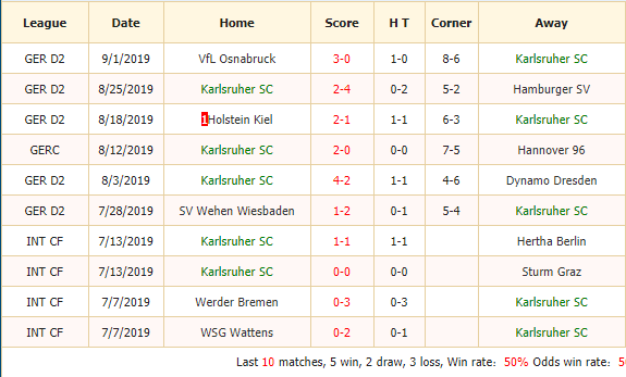 Soi-keo-bong-da-Karlsruher-SC-vs-SV-Sandhausen-2