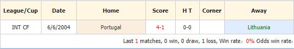 Soi-keo-bong-da-Lithuania-vs-Bồ-Đào-Nha-4