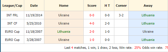 Soi-keo-bong-da-Lithuania-vs-Ukraine-4