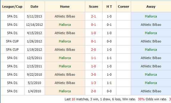 Soi-keo-bong-da-Mallorca-vs-Athletic-Club-4