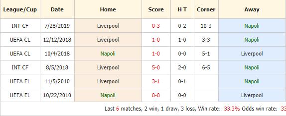 Soi-keo-bong-da-Napoli-vs-Liverpool-4