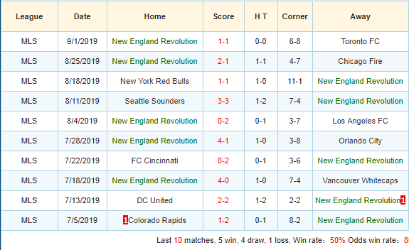 Soi-keo-bong-da-New-York-City-FC-vs-New-England-Revolution-3