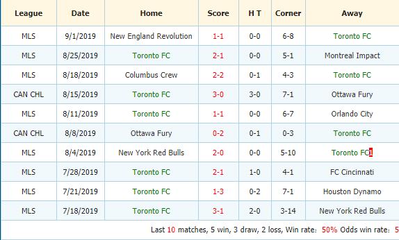Soi-keo-bong-da-New York-City-FC-vs-Toronto-FC-3
