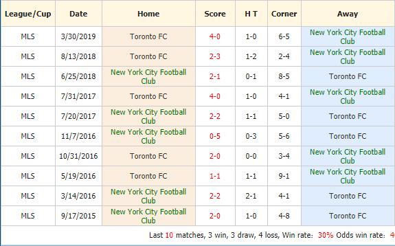 Soi-keo-bong-da-New York-City-FC-vs-Toronto-FC-4