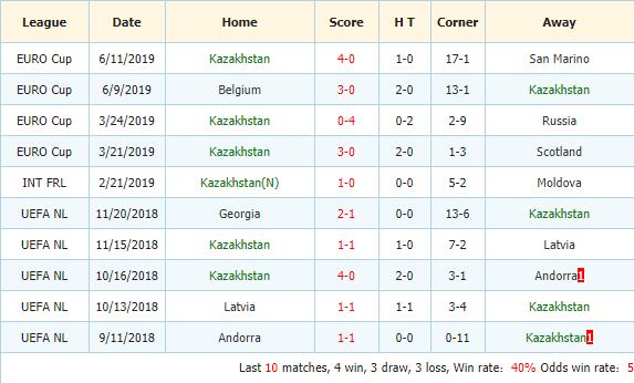 Soi-keo-bong-da-Nga-vs-Kazakhstan-3