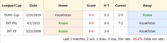 Soi-keo-bong-da-Nga-vs-Kazakhstan-4
