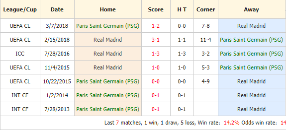 Soi-keo-bong-da-Paris-Saint-Germain-vs-Real-Madrid-4