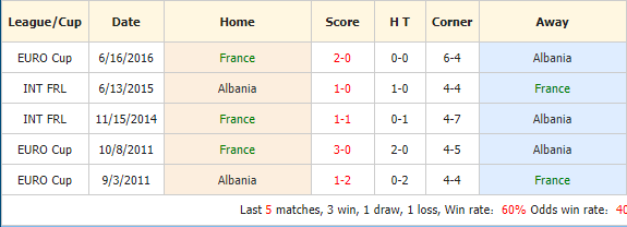 Soi-keo-bong-da-Pháp-vs-Albania-4