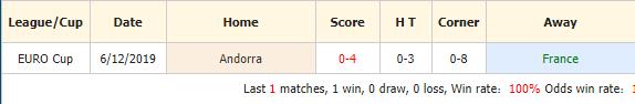 Soi-keo-bong-da-Pháp-vs-Andorra-4