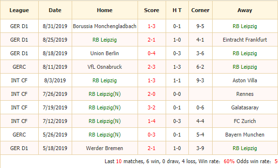 Soi-keo-bong-da-RB-Leipzig-vs-Bayern-Munich-2