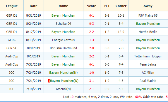 Soi-keo-bong-da-RB-Leipzig-vs-Bayern-Munich-3