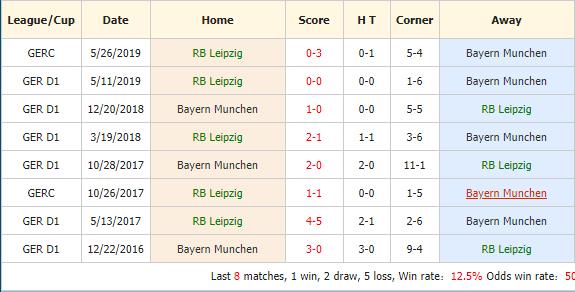 Soi-keo-bong-da-RB-Leipzig-vs-Bayern-Munich-4