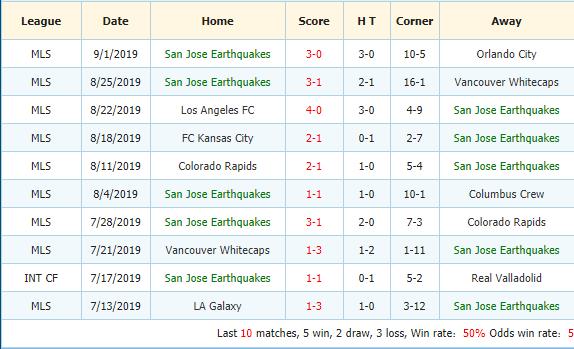 Soi-keo-bong-da-Real-Salt-Lake-vs-San-Jose-Earthquakes-3