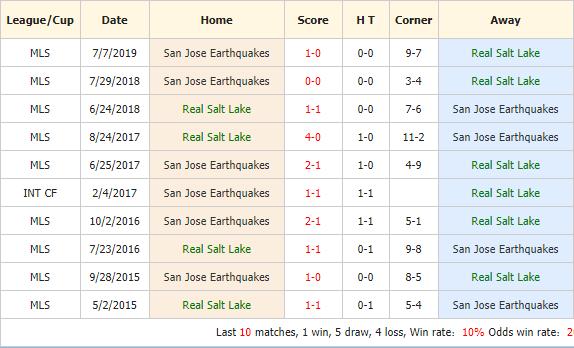 Soi-keo-bong-da-Real-Salt-Lake-vs-San-Jose-Earthquakes-4