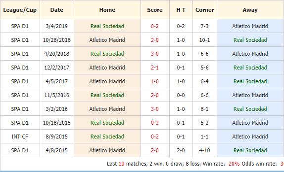 Soi-keo-bong-da-Real-Sociedad-vs-Atletico-Madrid-4