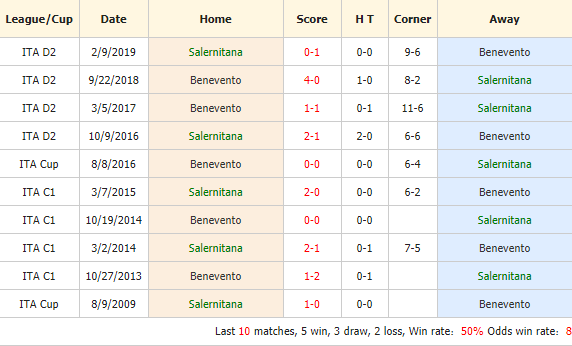 Soi-keo-bong-da-Salernitana-vs-Benevento-4