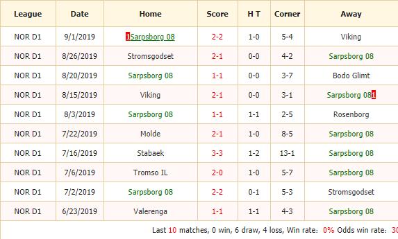 Soi-keo-bong-da-Sarpsborg-08-FF-vs-Valerenga-2